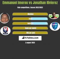 Emmanuel Imorou vs Jonathan Rivierez h2h player stats