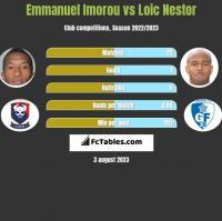 Emmanuel Imorou vs Loic Nestor h2h player stats