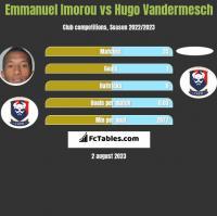 Emmanuel Imorou vs Hugo Vandermesch h2h player stats