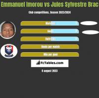 Emmanuel Imorou vs Jules Sylvestre Brac h2h player stats