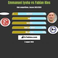 Emmanuel Iyoha vs Fabian Klos h2h player stats