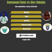 Emmanuel Kone vs Alex Kakuba h2h player stats