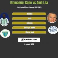Emmanuel Kone vs Andi Lila h2h player stats