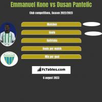 Emmanuel Kone vs Dusan Pantelic h2h player stats