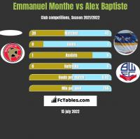 Emmanuel Monthe vs Alex Baptiste h2h player stats