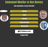 Emmanuel Monthe vs Ben Reeves h2h player stats