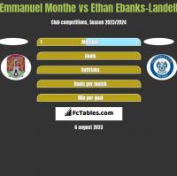 Emmanuel Monthe vs Ethan Ebanks-Landell h2h player stats
