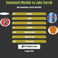 Emmanuel Monthe vs Jake Carroll h2h player stats