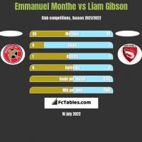 Emmanuel Monthe vs Liam Gibson h2h player stats