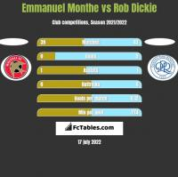 Emmanuel Monthe vs Rob Dickie h2h player stats