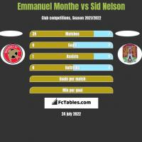 Emmanuel Monthe vs Sid Nelson h2h player stats