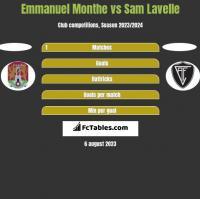Emmanuel Monthe vs Sam Lavelle h2h player stats