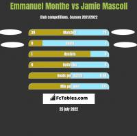 Emmanuel Monthe vs Jamie Mascoll h2h player stats