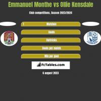 Emmanuel Monthe vs Ollie Kensdale h2h player stats