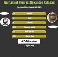 Emmanuel Ntim vs Alexandre Raineau h2h player stats