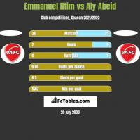 Emmanuel Ntim vs Aly Abeid h2h player stats