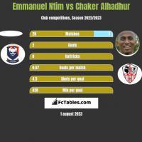 Emmanuel Ntim vs Chaker Alhadhur h2h player stats