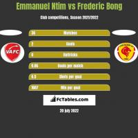 Emmanuel Ntim vs Frederic Bong h2h player stats
