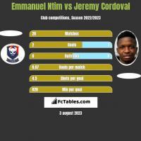 Emmanuel Ntim vs Jeremy Cordoval h2h player stats