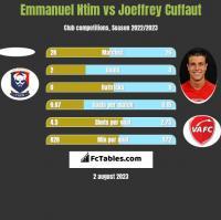 Emmanuel Ntim vs Joeffrey Cuffaut h2h player stats
