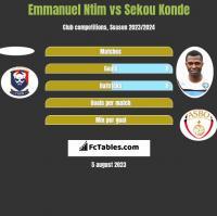 Emmanuel Ntim vs Sekou Konde h2h player stats