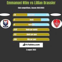 Emmanuel Ntim vs Lillian Brassier h2h player stats