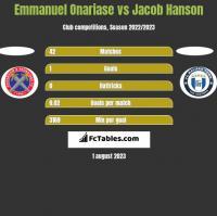 Emmanuel Onariase vs Jacob Hanson h2h player stats