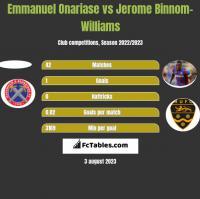Emmanuel Onariase vs Jerome Binnom-Williams h2h player stats