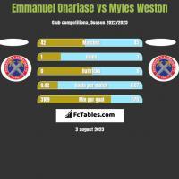 Emmanuel Onariase vs Myles Weston h2h player stats