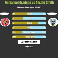 Emmanuel Osadebe vs Alistair Smith h2h player stats