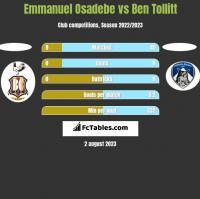 Emmanuel Osadebe vs Ben Tollitt h2h player stats