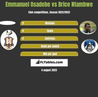 Emmanuel Osadebe vs Brice Ntambwe h2h player stats