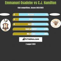 Emmanuel Osadebe vs C.J. Hamilton h2h player stats