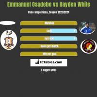 Emmanuel Osadebe vs Hayden White h2h player stats