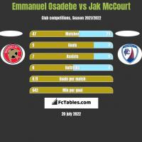 Emmanuel Osadebe vs Jak McCourt h2h player stats