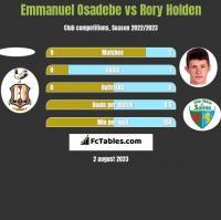 Emmanuel Osadebe vs Rory Holden h2h player stats