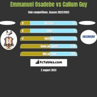 Emmanuel Osadebe vs Callum Guy h2h player stats