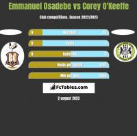 Emmanuel Osadebe vs Corey O'Keeffe h2h player stats