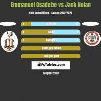 Emmanuel Osadebe vs Jack Nolan h2h player stats