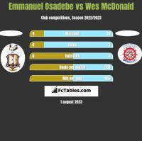 Emmanuel Osadebe vs Wes McDonald h2h player stats