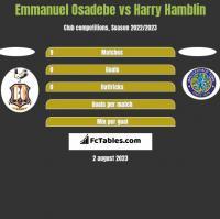 Emmanuel Osadebe vs Harry Hamblin h2h player stats
