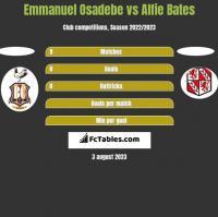 Emmanuel Osadebe vs Alfie Bates h2h player stats
