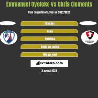 Emmanuel Oyeleke vs Chris Clements h2h player stats