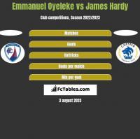 Emmanuel Oyeleke vs James Hardy h2h player stats