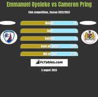 Emmanuel Oyeleke vs Cameron Pring h2h player stats
