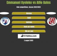 Emmanuel Oyeleke vs Alfie Bates h2h player stats