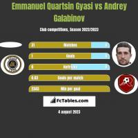 Emmanuel Quartsin Gyasi vs Andrey Galabinov h2h player stats