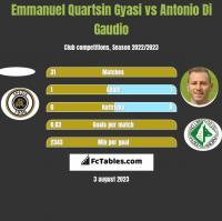 Emmanuel Quartsin Gyasi vs Antonio Di Gaudio h2h player stats