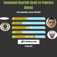 Emmanuel Quartsin Gyasi vs Federico Dionisi h2h player stats