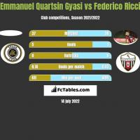 Emmanuel Quartsin Gyasi vs Federico Ricci h2h player stats